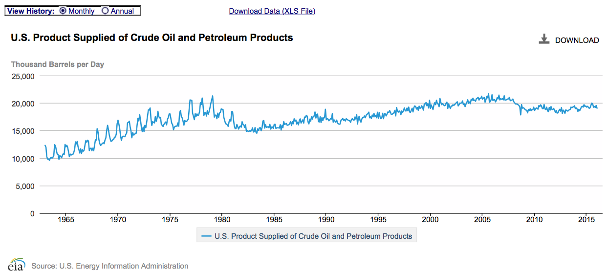 Total US consumption of oil products, monthly thousand barrels per day
