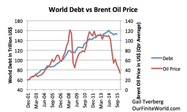 Brent oil price vs world debt outstanding