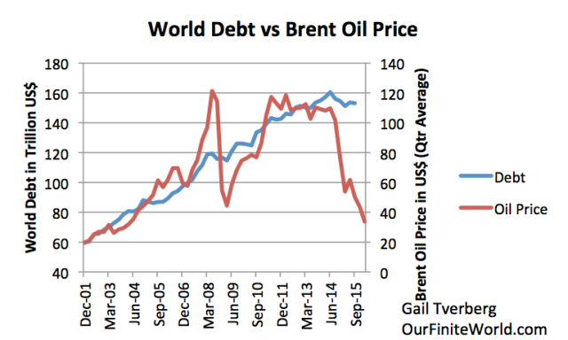 Figure 6. Total non-financial world debt based on Bank for International Settlements data and average Brent oil price for the quarter, based on EIA data.