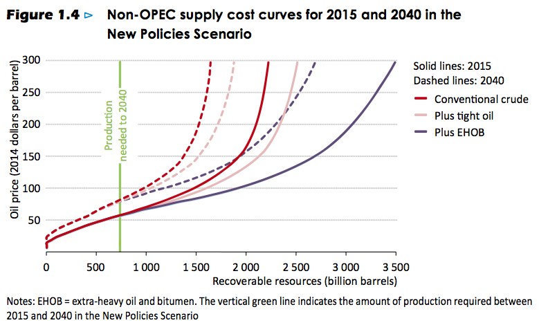 Figure 4. Figure 1.4 from International Energy Agency's 2015 World Energy Outlook.