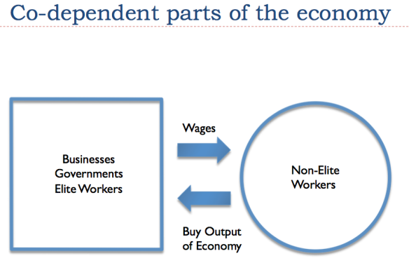 Figure 6. Representation of two major part of economy by author.
