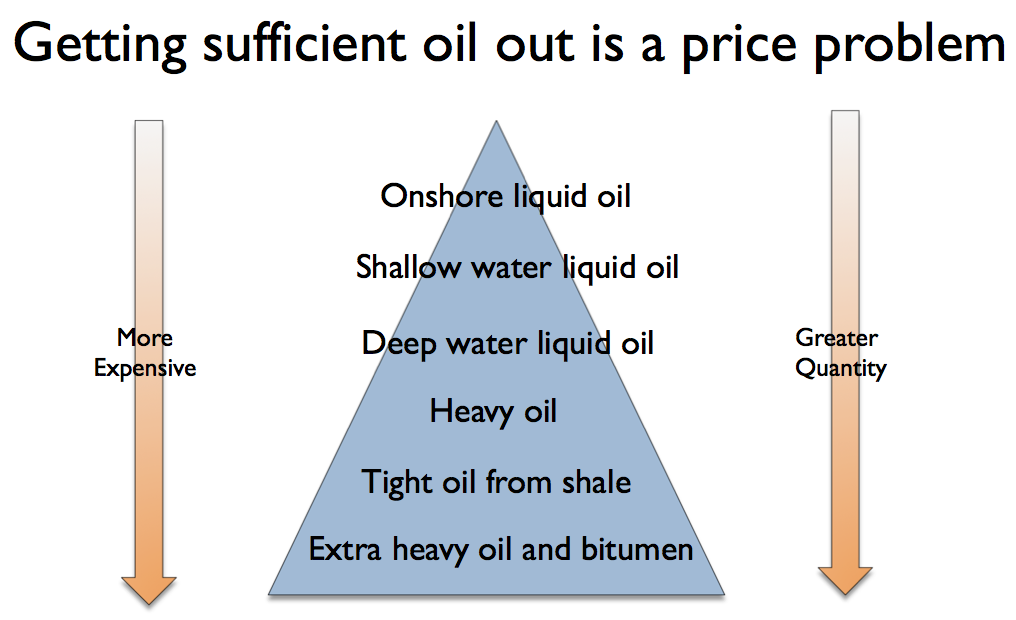 Getting sufficient oil out is a price problem