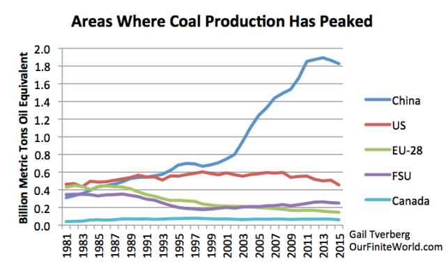 Figure 9. Areas where coal production has peaked, based on BP 2016 SRWE.