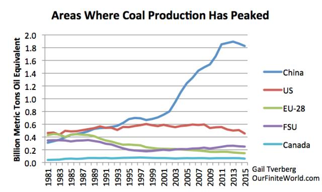 Figure 9. Areas where coal production has peaked, based on BP 2016 SRWE.