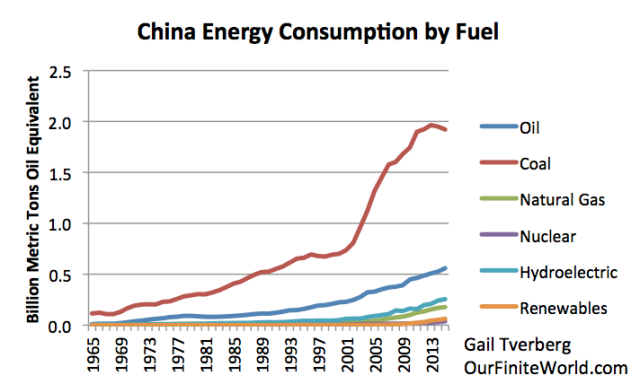 Figure 2. China's energy consumption by fuel, based on BP 2016 SRWE.