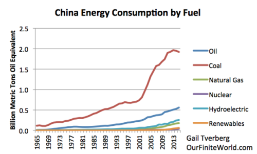 Peak Energy Resources Climate Change And The Preservation Of