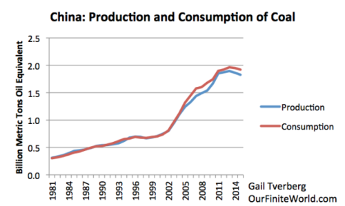 Figure 1. China's production and consumption of coal based on BP 2016 SRWE.
