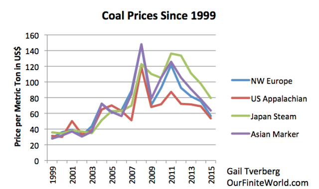 Figure 4. Coal prices since 1999 based on BP 2016 SRWE data.
