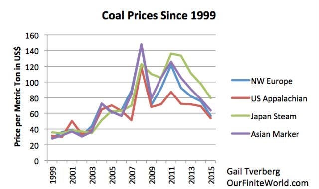Figure 4. Coal prices since 1999 based on BP 2016 SRWE data.