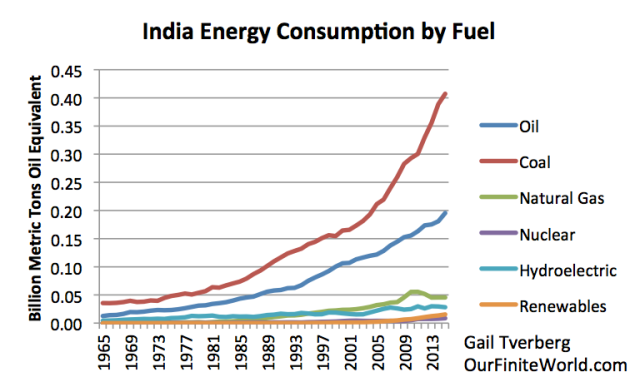 Figure 11. India's energy consumption by fuel based on BP 2016 SRWE.