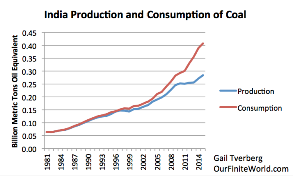 Figure 14. India's production and consumption of coal, based on BP 2016 SRWE.
