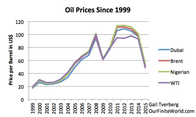 Figure 5. World oil prices since 1999 for various oil types, based on BP 2016 SRWE. (Prices not adjusted for inflation.)