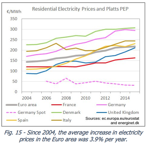 Figure 8. Residential Electricity Prices in Europe, together with Germany spot wholesale price, from http://pfbach.dk/firma_pfb/references/pfb_towards_50_pct_wind_in_denmark_2016_03_30.pdf