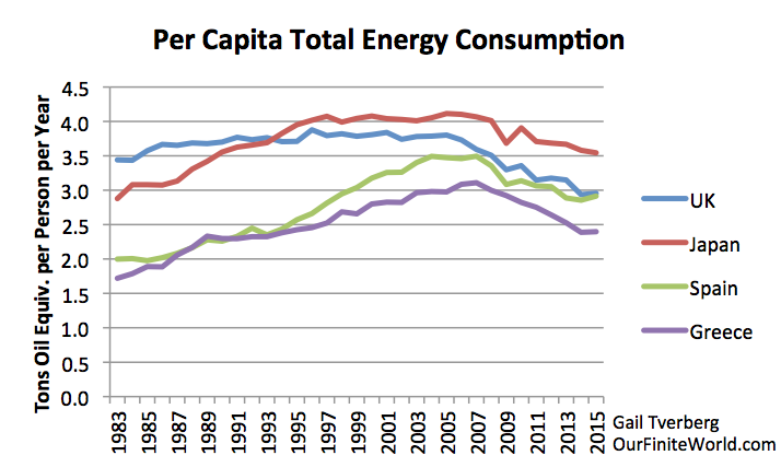 per capita oil consumption in UK, Japan, Spain and Greeece