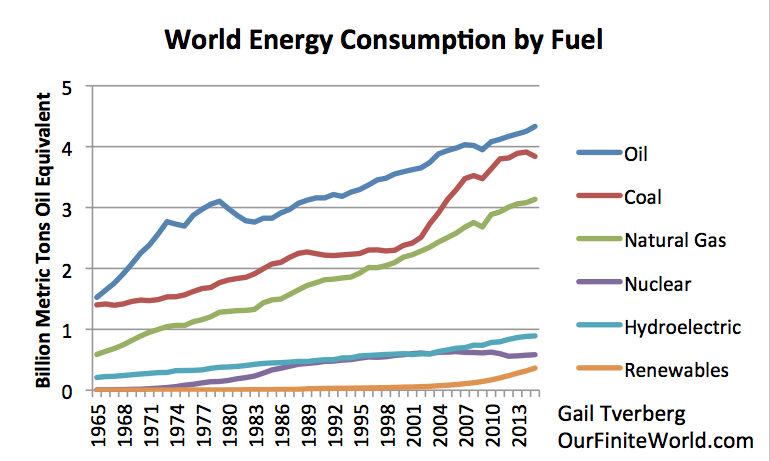 Power Consumption Per Capita World