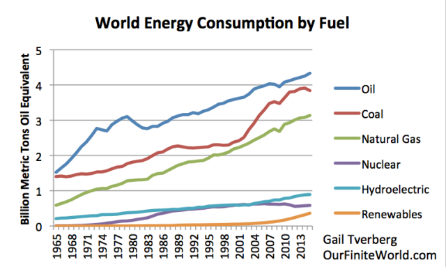 Figure 3. World per capita energy consumption by fuel, based on BP 2016 SRWE.