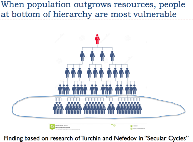 Figure 7. People at the bottom of a hierarchy are most vulnerable.