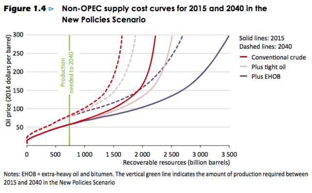 Figure 6. IEA Figure 1.4 from its World Energy Outlook 2015, showing how much oil can be produced at various price levels.