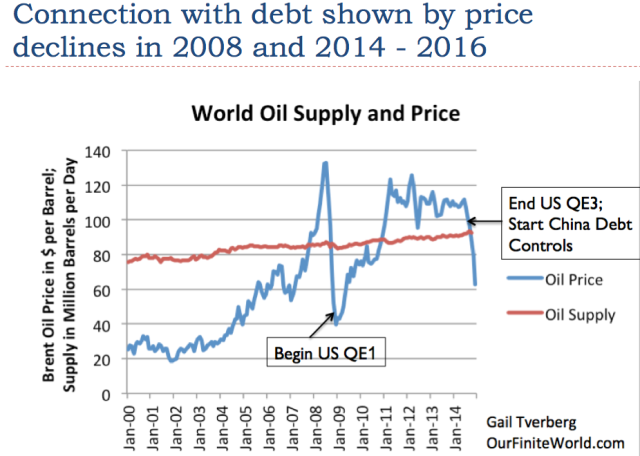 Slide 26. Connection of debt with oil prices is shown by two sharp declines.