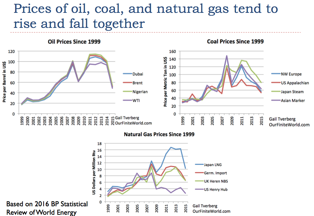 Natural Gas Price Historical Data India