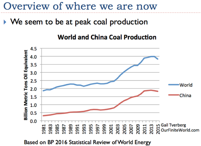 Figure 9. World and China appear to be reaching peak coal.