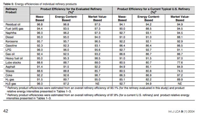 Energy refining efficiencies of various products