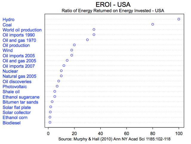 EROI chart from Wikipedia