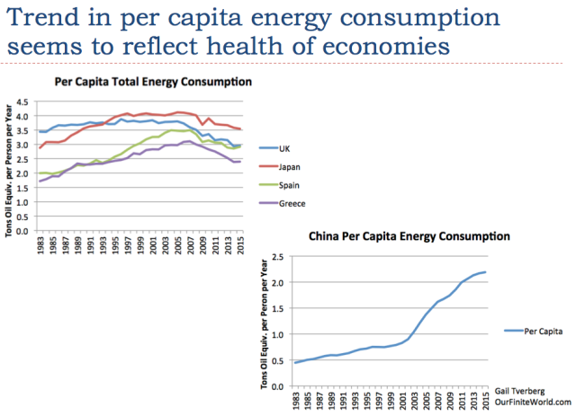 Supplemental information showing how trend in per capita energy consumption seems to reflect health of economies