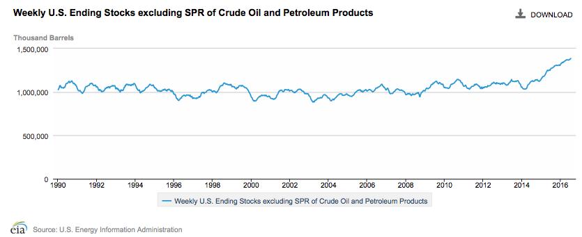 Oil in storage through July 15, 2015