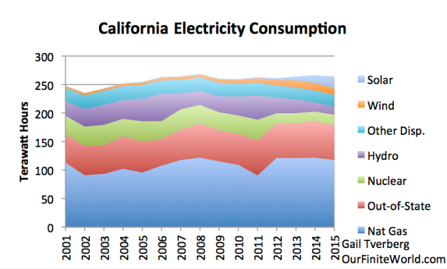 Figure 2. California electricity consumption, based on EIA data. Other Disp. is the sum of other non-intermittent sources, including geothermal and biomass burned for electricity generation.