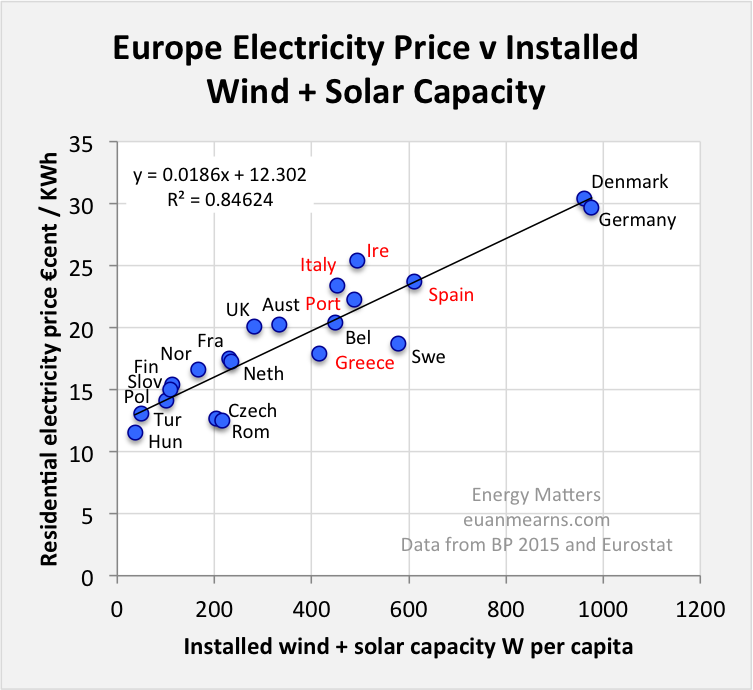 Eroei Calculations For Solar Pv Are Misleading Our