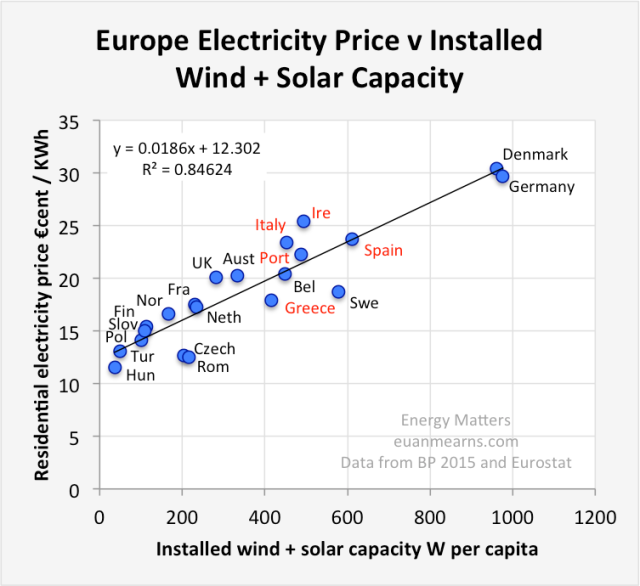 Figure 7. Figure by Euan Mearns showing relationship between installed wind + solar capacity and European electricity rates. Source Energy Matters.