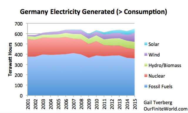 Figure 10. German electricity generated, based on BP Statistical Review of World Energy 2016.