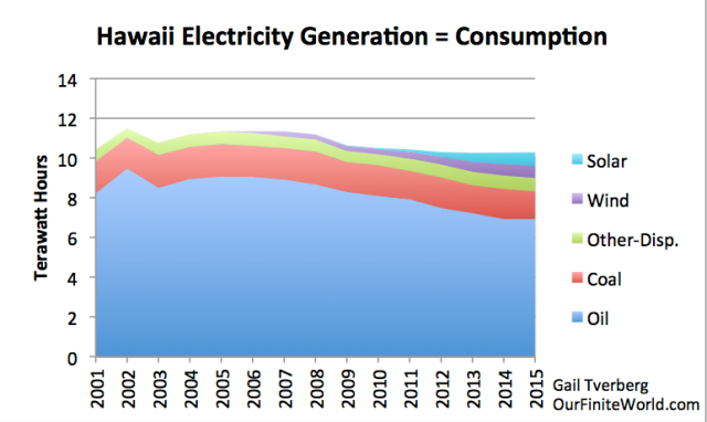 Figure 1. Hawaii Electricity Production, based on EIA data. Other Disp. electricity is the sum of various other non-intermittent electricity sources, including geothermal and biomass burned as fuel.