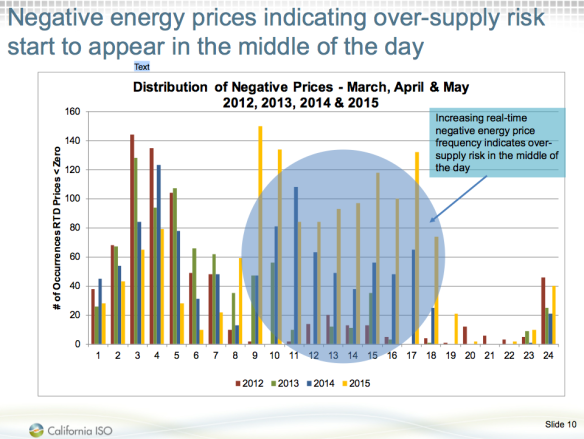 Figure 7. Exhibit showing problem of negative electricity prices in California, from EIA Convention Presentation.