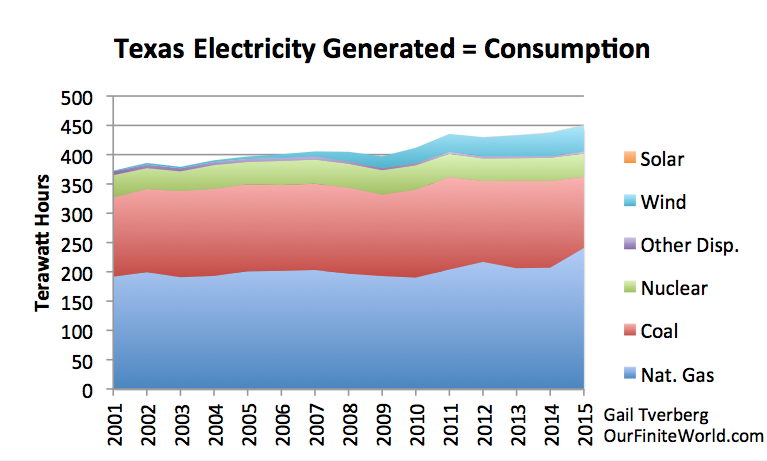 Figure 3. Texas electricity net generation based on EIA data. The Texas grid is separate, so there is no imported or exported electricity.