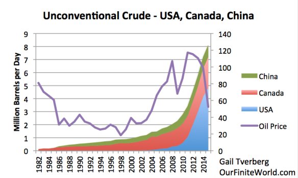 Figure 1. Approximate unconventional oil production in the United States, Canada, and China. US amounts estimated from EIA data; Canadian amounts from CAPP.