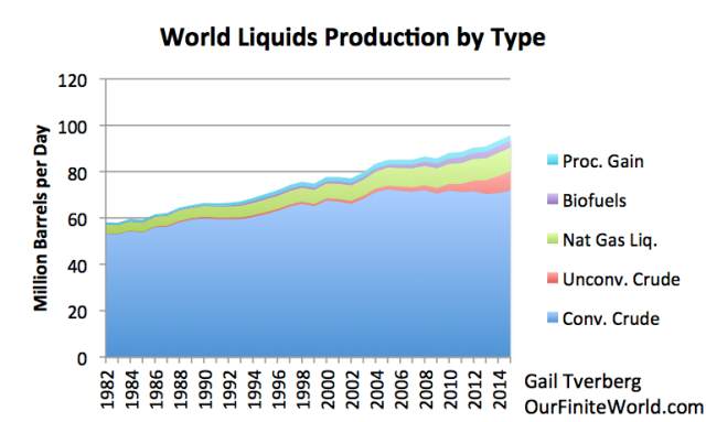 Figure 3. World Liquids by Type. Unconventional oil is from Exhibit 1. Conventional oil is total crude oil from EIA, and other amounts are estimated from EIA International Petroleum Monthly amounts through October 2015. (Other Liquids is referred to as Biofuels, since this is its primary component.)