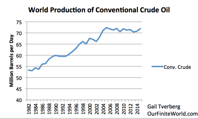 Figure 2. World conventional crude oil production, if our definition of unconventional is defined as in Figure 1.