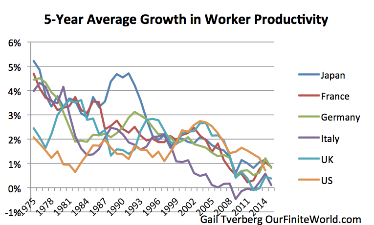 Figure 1. Five-year average growth in productivity based on OECD data