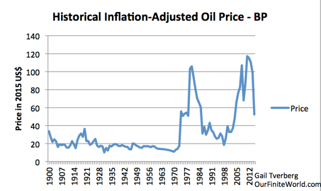 """Figure 4. Historical annual average price of oil, for a grade of crude similar to """"Brent,"""" based on data of 2016 BP Statistical Review of World Energy."""