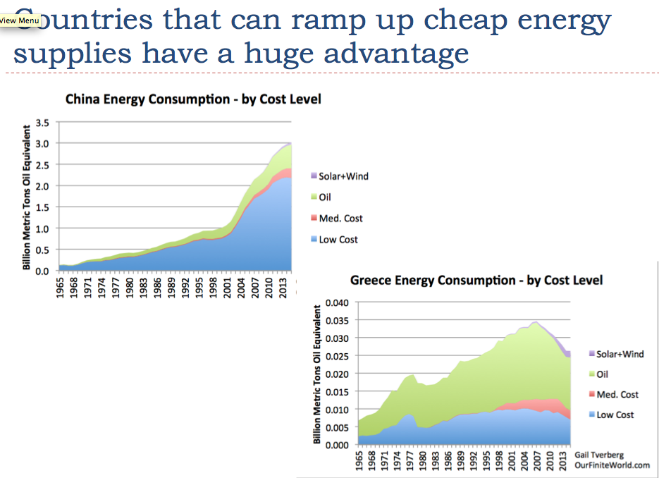 Countries that can ramp up cheap energy supplies have a huge advantage