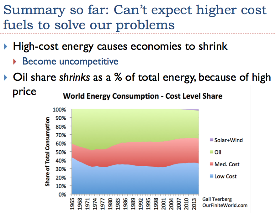 High cost energy causes economics to shrink
