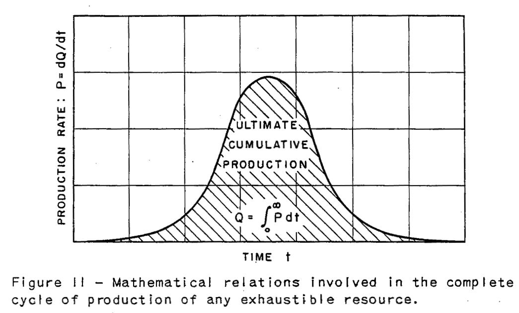 Figure 1. La courbe symétrique de Marion King Hubbert publiée en 1956 dans Nuclear Energy and the Fossil Fuels. La quantité totale de ressources qui doit finalement être extraite est Q.