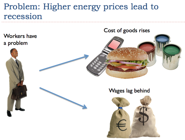 Figure 8. A worker must make choices, if prices of goods made using energy products rise, but his wages don't.