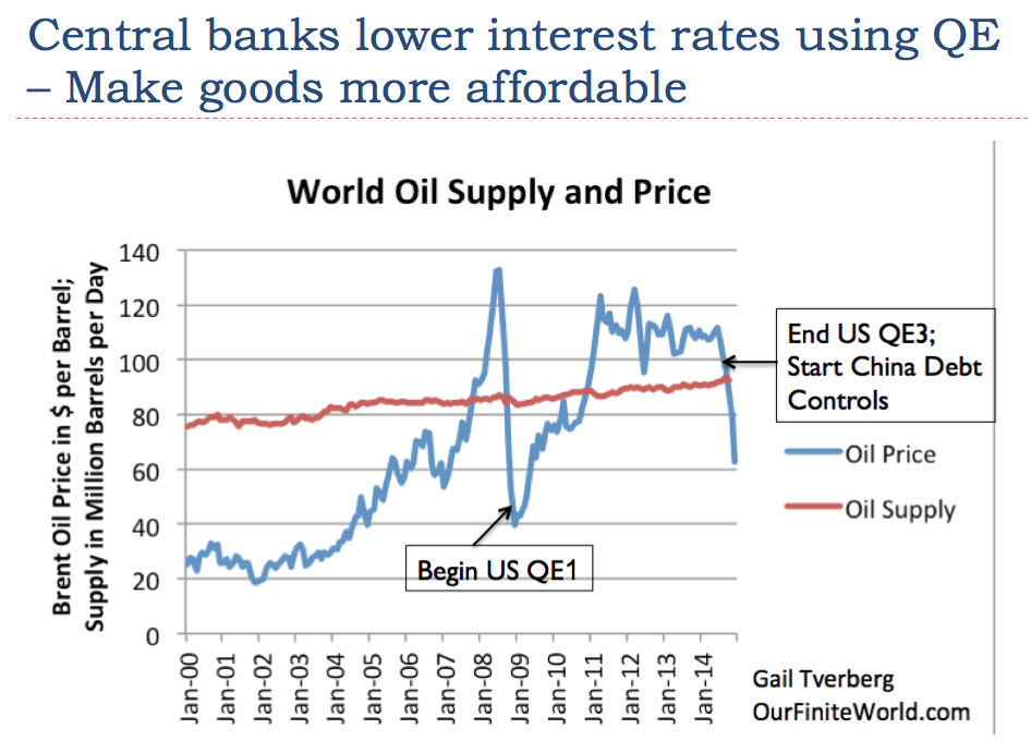 Figure 10. Comparison of world oil supply and price, as changes are made to interest rates using QE and other changes.