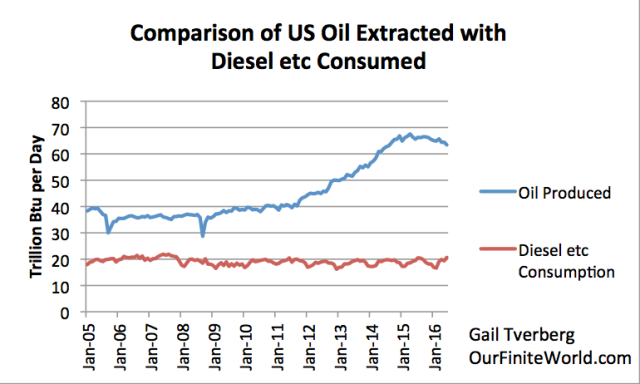 Comparison of US oil produced with diesel plus residual fuel oil consumed, based on EIA data. Monthly data, converted to daily averages. (Residual fuel oil combined with diesel, because of law changes on types of fuel ships can use.)