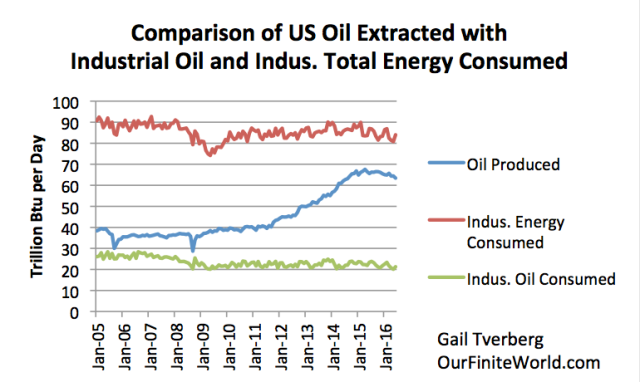 Figure 3. Comparison of US oil extraction with industrial consumption of total energy and of oil by itself, based on EIA data (monthly amounts).