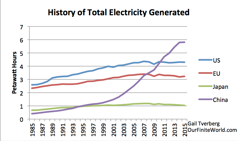 Total energy generated for selected areas
