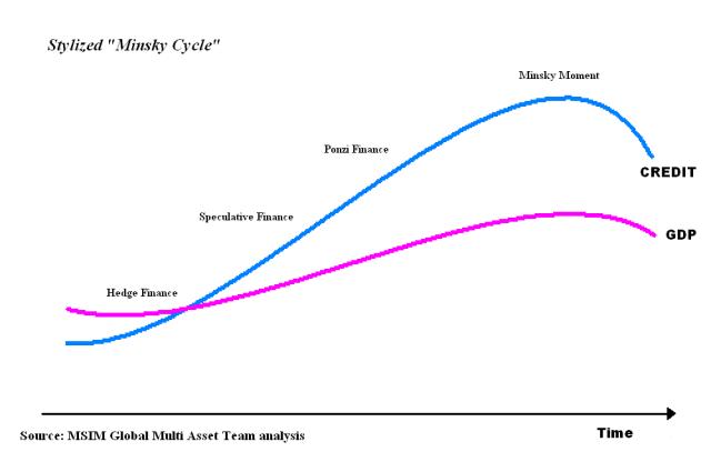 Minsky Moment graph wikipedia